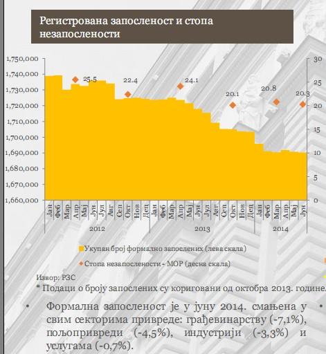 Broj zaposlenih u Srbiji
