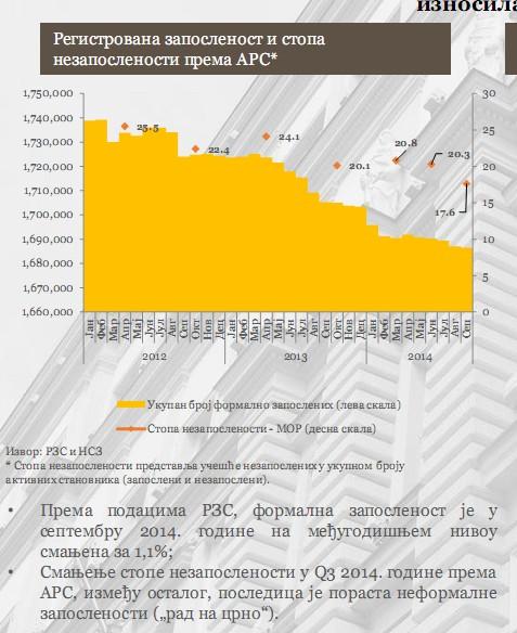 Stopa nezaposlenosti okt2014