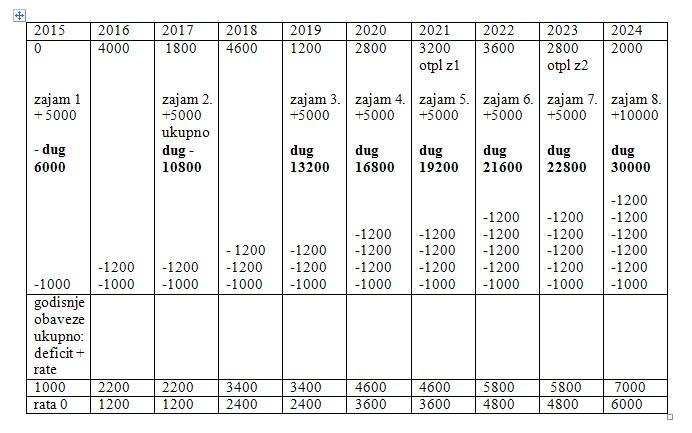 tabela_rasta_duga
